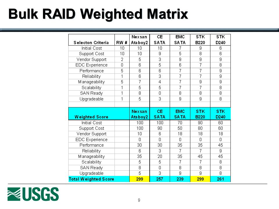 9 Bulk RAID Weighted Matrix