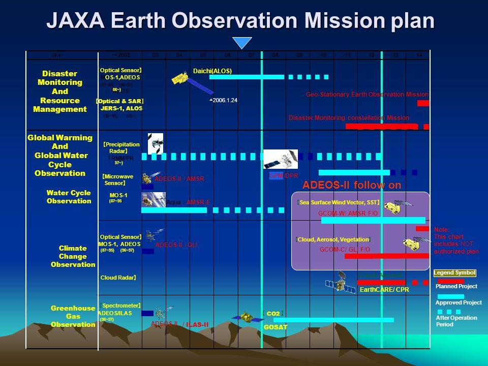 Satellites accessed by EOC Satellites accessed by EOC DRTS-W Altitude 36,000km TRMM Altitude 402.5km Aqua Altitude 705km Current ADEOS Altitude 797km JERS-1 Altitude 570km ADEOS-II Altitude 803km SPOT Altitude 822km LANDSAT-5 Altitude 705km MOS-1/1b Altitude 909km ERS Altitude 777km Past LANDSAT-7 Altitude 705km ALOS Altitude 700km