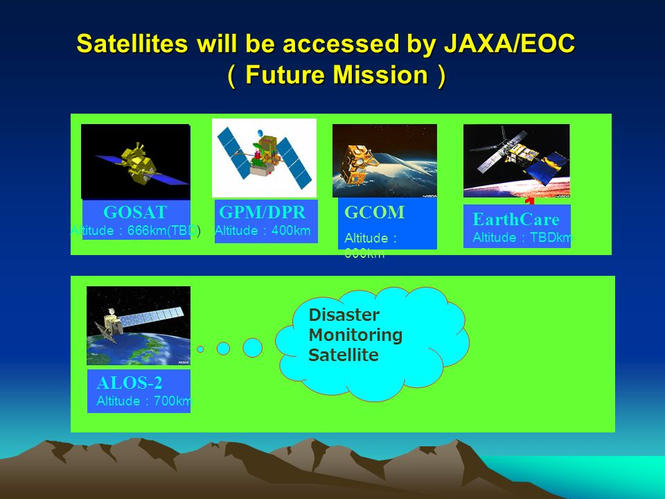 JAXA Earth Observation Mission plan 2002030405060708091011121314 Disaster Monitoring And Resource Management Optical Sensor MOS-1,ADEOS (87~95) (96~97) Optical & SAR JERS-1, ALOS (92~98), (06~) Precipitation Radar TRMM/PR (97~) Microwave Sensor MOS-1 (87~95) Optical Sensor MOS-1, ADEOS (87~95) (96~97) Cloud Radar Spectrometer ADEOS/ILAS (96~97) JFY Daichi(ALOS) ADEOS-II / ILAS-II GOSAT Aqua / AMSR-E GCOM-C/ GLI F/O ADEOS-II / GLI GCOM-W/ AMSR F/O Sea Surface Wind Vector, SST EarthCARE/ CPR Geo-Stationary Earth Observation Mission Disaster Monitoring constellation Mission GPM/DPR Note: This chart includes NOT authorized plan CO2 Global Warming And Global Water Cycle Observation Water Cycle Observation Climate Change Observation Greenhouse Gas Observation Cloud, Aerosol, Vegetation Cloud, Aerosol Legend Symbol Planned Project Approved Project After Operation Period ADEOS-II follow on ALOS (06~) 2006.1.24