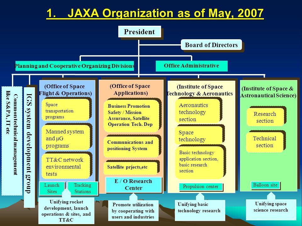 1 Status of JAXA Earth Observation and Next Step as of latest 07 Status of JAXA Earth Observation and Next Step as of latest 07 Mitsuhiro TSUCHIYA Earth Observation Center (EOC) Earth observation Research Center (EORC) Japan Aerospace Exploration Agency (JAXA)