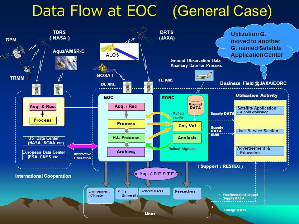 JAXA/EO C & EOC Location @ TKSC JAXA/EO C & EOC Location @ TKSC Organization (Center Role) @ Ibaragi @ EOC @ Hatoyama in Saitama Earth Observation Center @ Tokyo Harumi @ EORC DAS (Data Analysis System) Data Link Science & Sensor Develop.