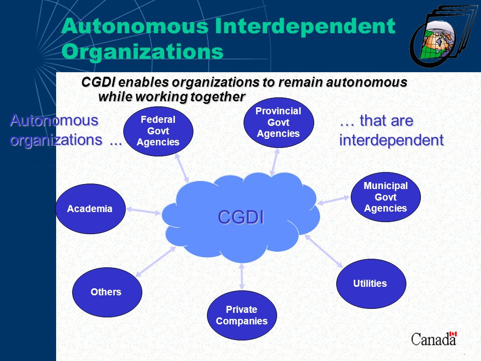 Autonomous Interdependent Organizations CGDI Federal Govt Agencies Municipal Govt Agencies Provincial Govt Agencies Private Companies UtilitiesOthers Autonomous organizations...