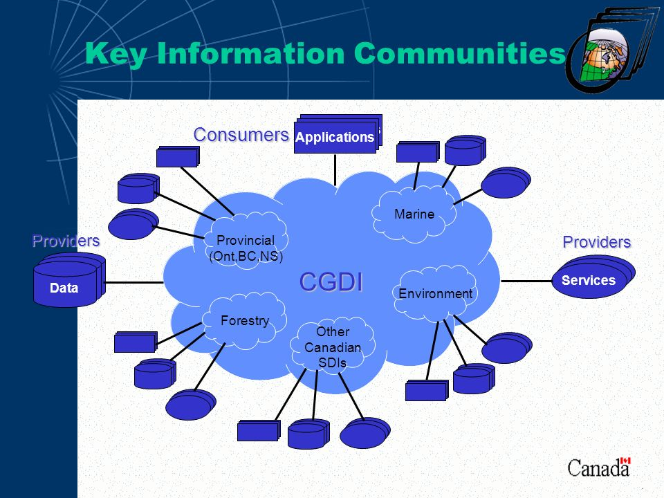 CGDI Key Information Communities Applications Consumers Data Providers Services Marine Provincial (Ont,BC,NS) Forestry Other Canadian SDIs Environment Providers.
