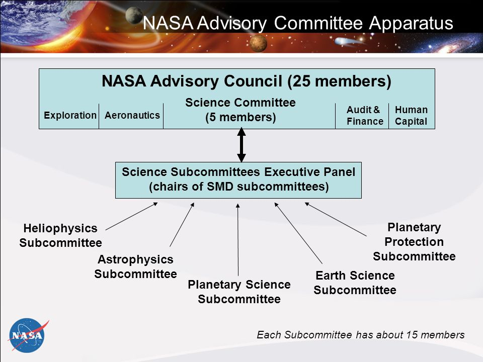 NASA Advisory Council (25 members) Science Committee (5 members) Science Subcommittees Executive Panel (chairs of SMD subcommittees) Astrophysics Subcommittee Heliophysics Subcommittee Planetary Science Subcommittee Earth Science Subcommittee Each Subcommittee has about 15 members NASA Advisory Committee Apparatus Planetary Protection Subcommittee ExplorationAeronautics Audit & Finance Human Capital