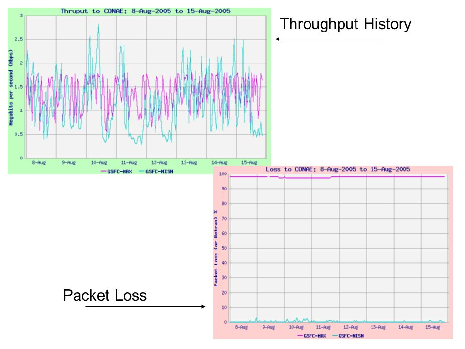 Throughput History Packet Loss