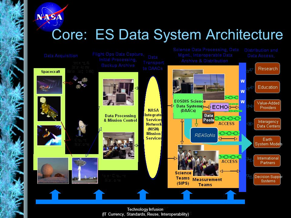 Community: Strategy To achieve the widest possible support for the diverse Earth Science communities, NASA data systems must adhere to the following: –Provide a stable and robust data system infrastructure, including networks, computing facilities, data processing, algorithm development, data storage and data dissemination mechanisms.