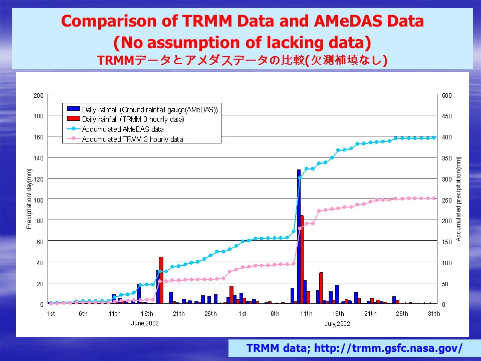 Comparison of TRMM Data and AMeDAS Data (No assumption of lacking data) TRMM ( ) TRMM data;