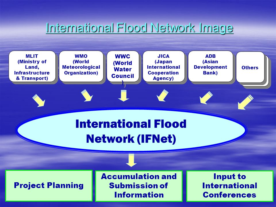 International Flood Network Image Project Planning MLIT (Ministry of Land, Infrastructure & Transport) MLIT (Ministry of Land, Infrastructure & Transport) WMO (World Meteorological Organization) WMO (World Meteorological Organization) WWC (World Water Council ) WWC (World Water Council ) JICA (Japan International Cooperation Agency) ADB (Asian Development Bank) ADB (Asian Development Bank) Others International Flood Network (IFNet) Accumulation and Submission of Information Input to International Conferences