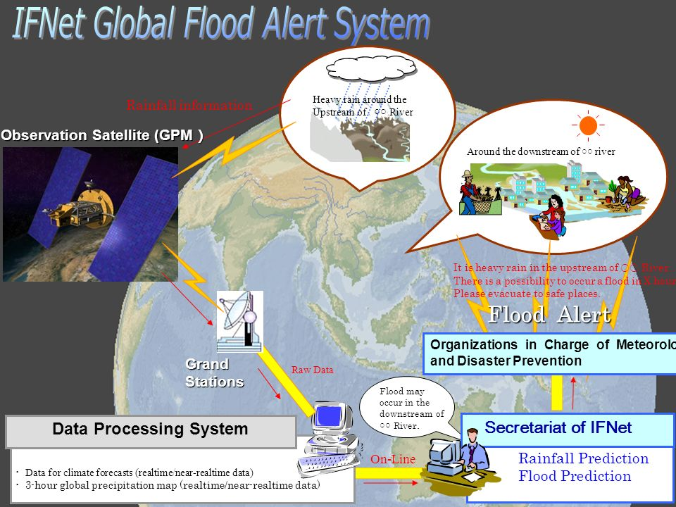 On-Line Data Processing System Data for climate forecasts (realtime/near-realtime data) 3-hour global precipitation map (realtime/near-realtime data) Heavy rain around the Upstream of River Rainfall Prediction Flood Prediction Secretariat of IFNet Flood may occur in the downstream of River.