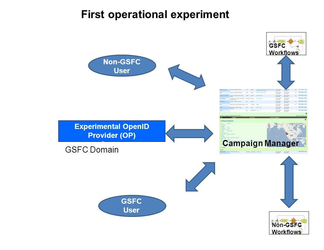 GSFC USGS Level 0 Processing at GSFC First operational experiment Experimental OpenID Provider (OP) Server Campaign Manager GSFC OpenID Provider (OP) Server Other Federated OpenID Provider (OP) Servers Server User from GSFC Non-GSFC User GSFC Domain Non-GSFC Workflows GSFC Workflows GSFC User