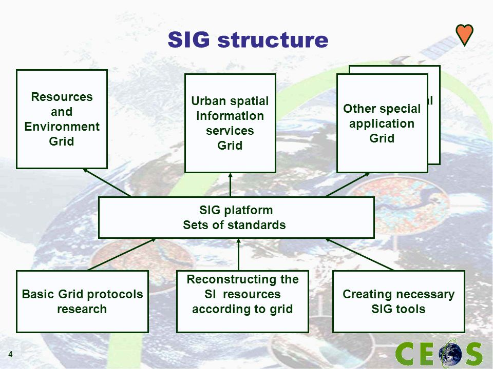 4 SIG structure Basic Grid protocols research Reconstructing the SI resources according to grid Creating necessary SIG tools SIG platform Sets of stan