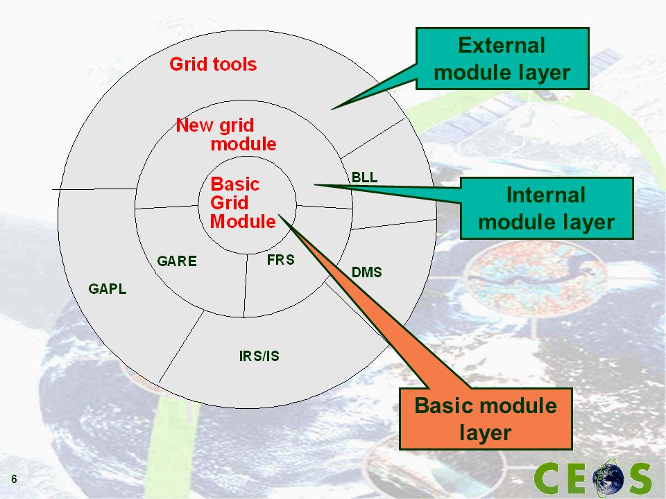 6 External module layer Internal module layer Basic module layer