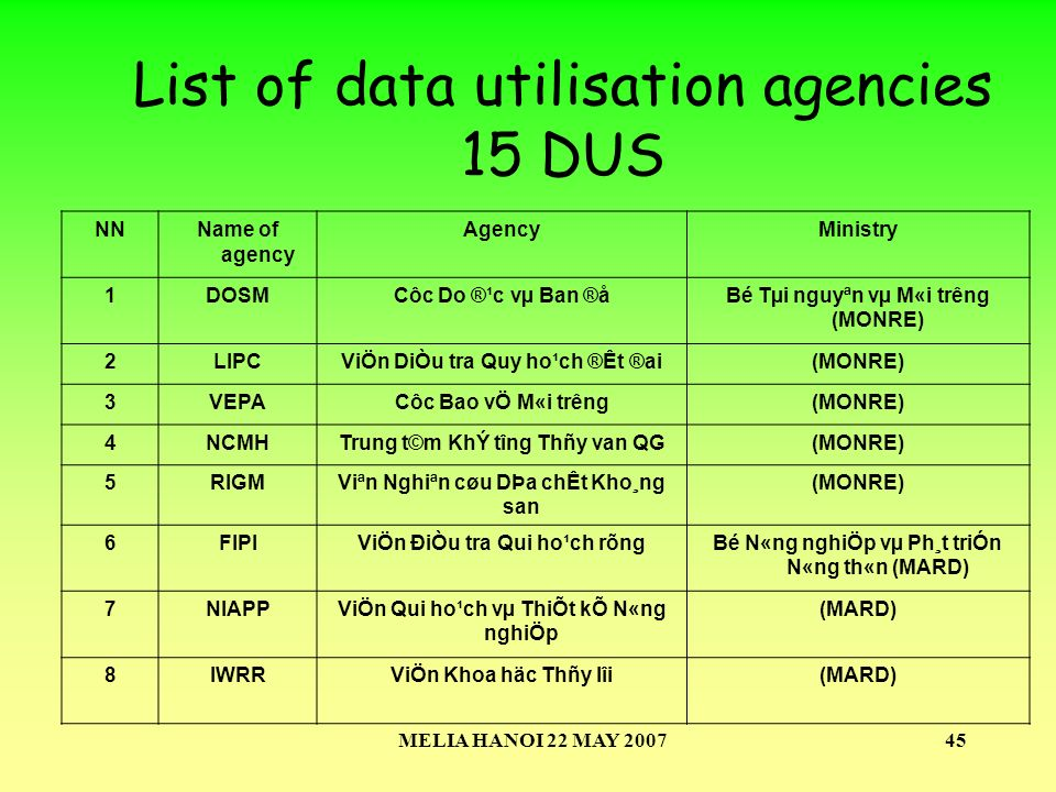 MELIA HANOI 22 MAY 200745 List of data utilisation agencies 15 DUS NNName of agency AgencyMinistry 1DOSMCôc Do ®¹c vµ Ban ®åBé Tµi nguyªn vµ M«i tr­êng (MONRE) 2LIPCViÖn DiÒu tra Quy ho¹ch ®Êt ®ai(MONRE) 3VEPACôc Bao vÖ M«i tr­êng(MONRE) 4NCMHTrung t©m KhÝ t­îng Thñy van QG(MONRE) 5RIGMViªn Nghiªn cøu DÞa chÊt Kho¸ng san (MONRE) 6FIPIViÖn ĐiÒu tra Qui ho¹ch rõngBé N«ng nghiÖp vµ Ph¸t triÓn N«ng th«n (MARD) 7NIAPPViÖn Qui ho¹ch vµ ThiÕt kÕ N«ng nghiÖp (MARD) 8IWRRViÖn Khoa häc Thñy lîi(MARD)