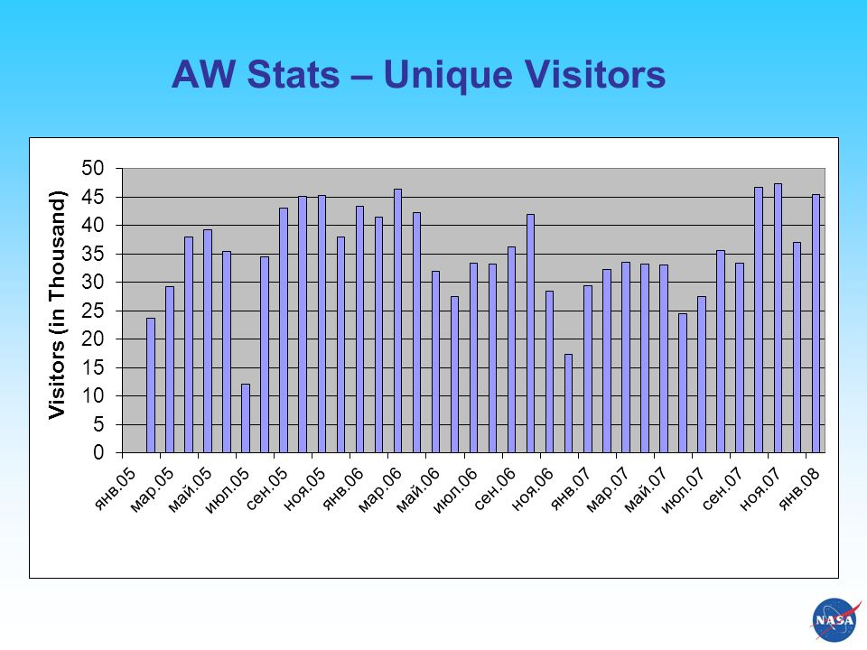 AW Stats – Unique Visitors