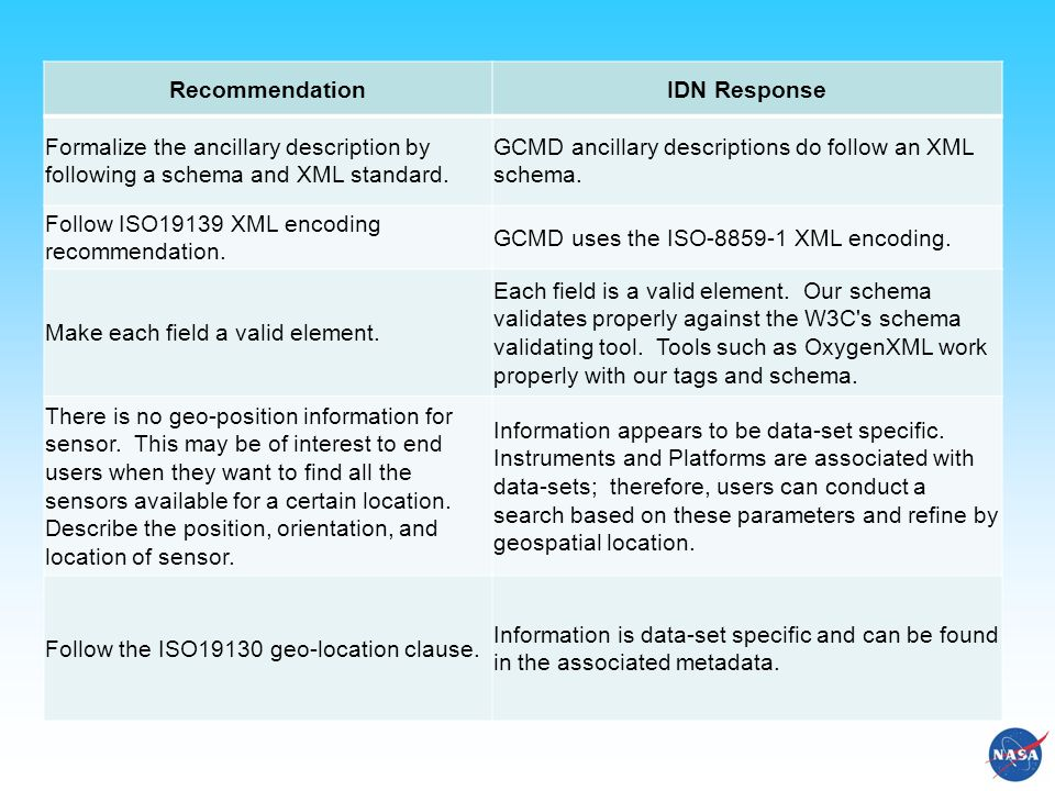 RecommendationIDN Response Formalize the ancillary description by following a schema and XML standard. GCMD ancillary descriptions do follow an XML sc
