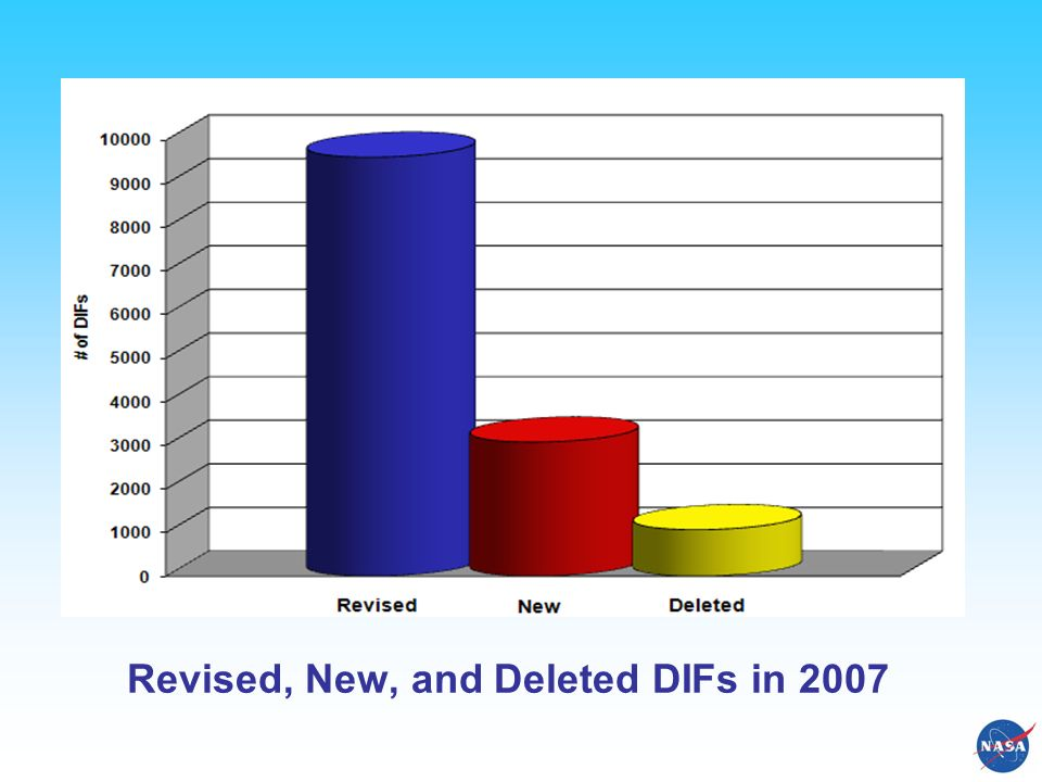 Revised, New, and Deleted DIFs in 2007