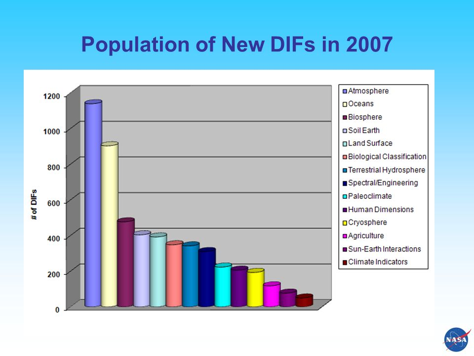 Population of New DIFs in 2007