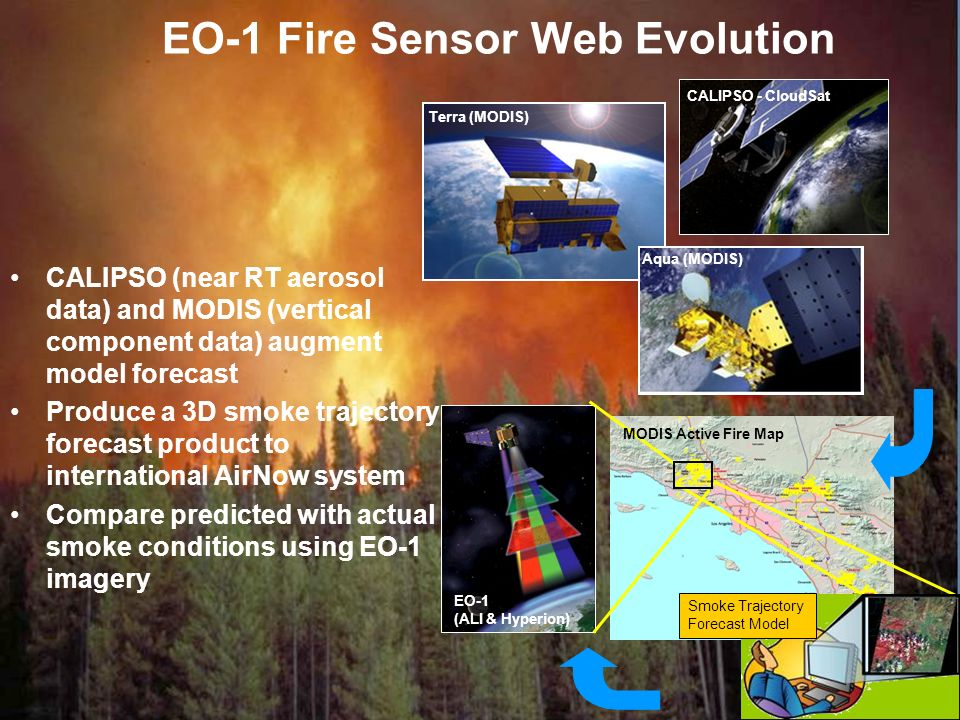 9 Sensor Web Support to ACC EO-1 (ALI & Hyperion) Smoke Trajectory Forecast Model MODIS Active Fire Map EO-1 Fire Sensor Web Evolution CALIPSO - CloudSat Terra (MODIS) Aqua (MODIS) CALIPSO (near RT aerosol data) and MODIS (vertical component data) augment model forecast Produce a 3D smoke trajectory forecast product to international AirNow system Compare predicted with actual smoke conditions using EO-1 imagery