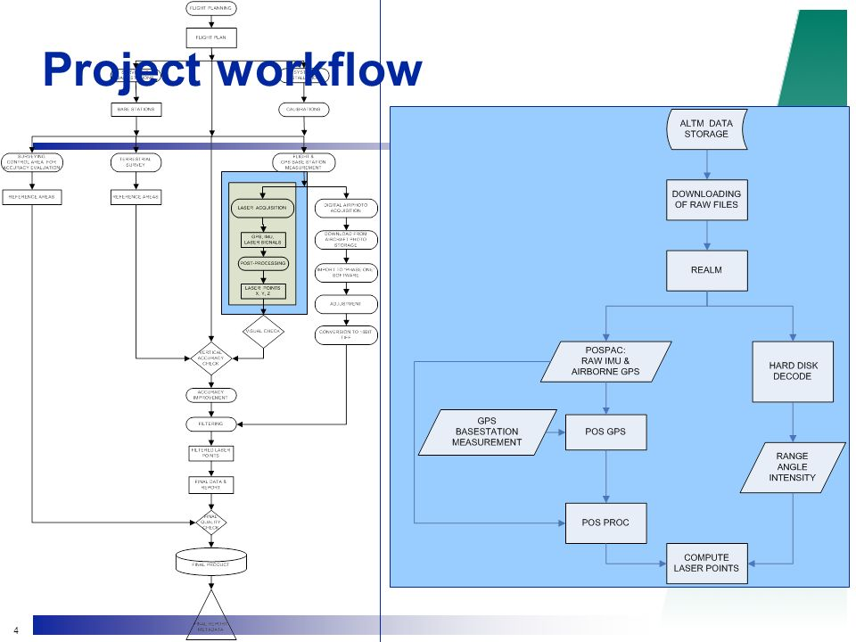 4 Project workflow