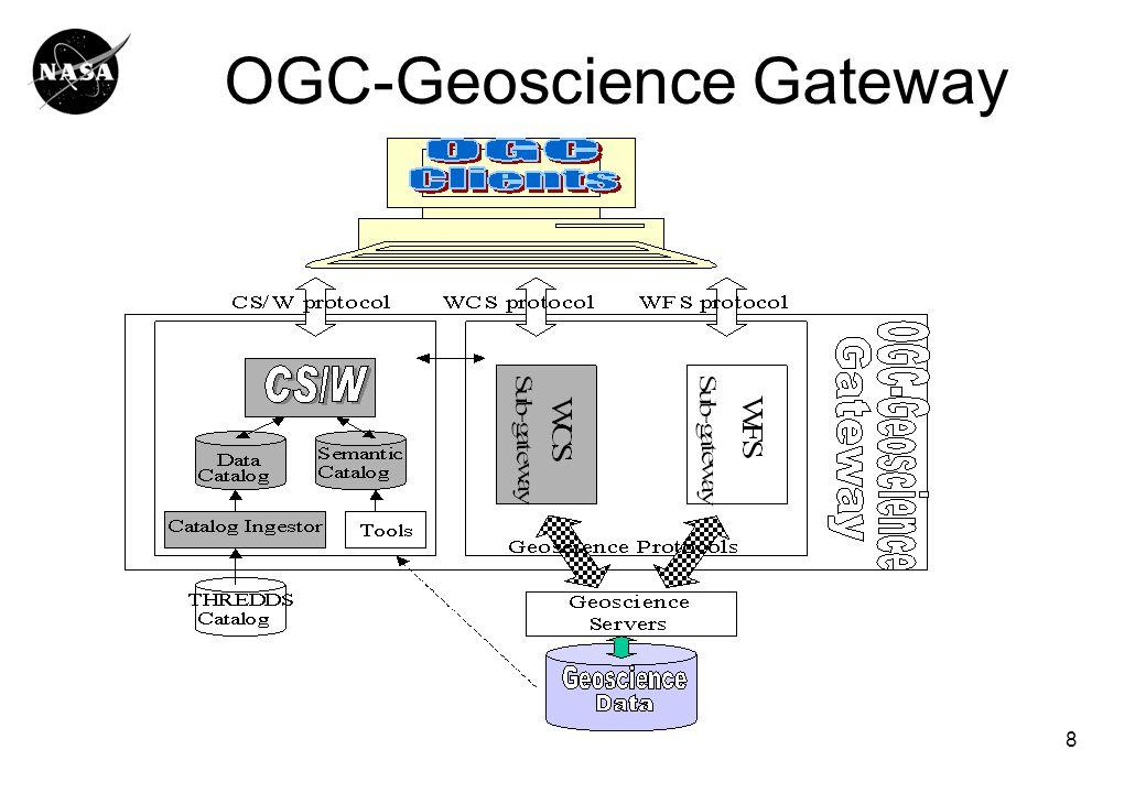 8 OGC-Geoscience Gateway