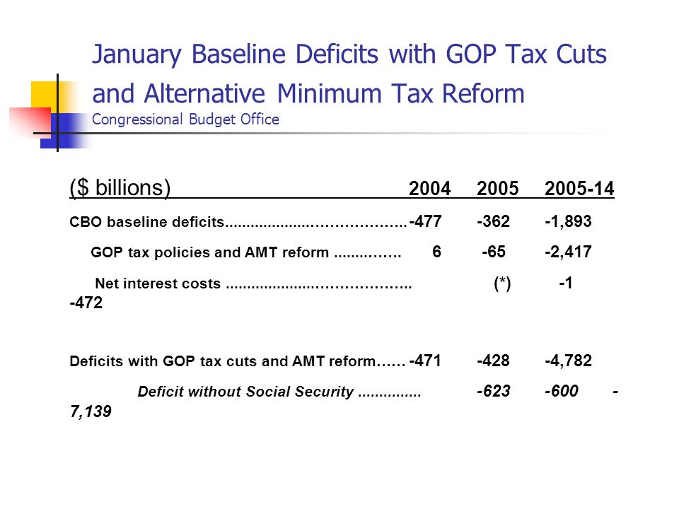 ($ billions) 2004 2005 2005-14 CBO baseline deficits....................……………….. -477 -362 -1,893 GOP tax policies and AMT reform........……. 6 -65 -2,