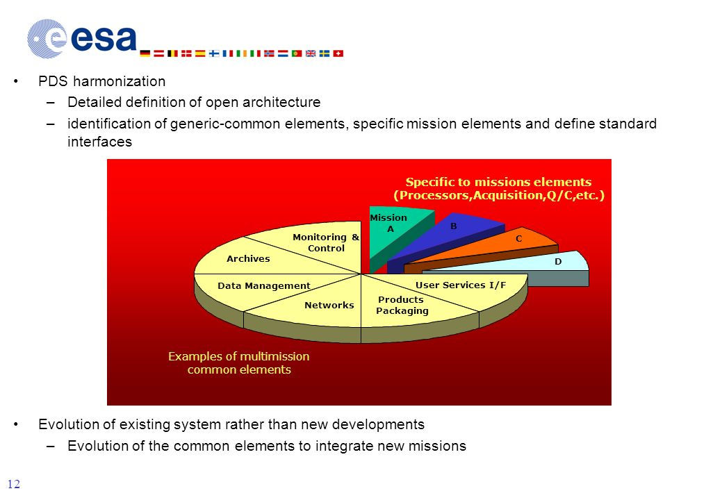 12 Mission independent and modular PDS harmonization –Detailed definition of open architecture –identification of generic-common elements, specific mission elements and define standard interfaces Evolution of existing system rather than new developments –Evolution of the common elements to integrate new missions Archives Monitoring & Control Data Management User Services I/F Products Packaging Networks Mission A B C D Specific to missions elements (Processors,Acquisition,Q/C,etc.) Examples of multimission common elements