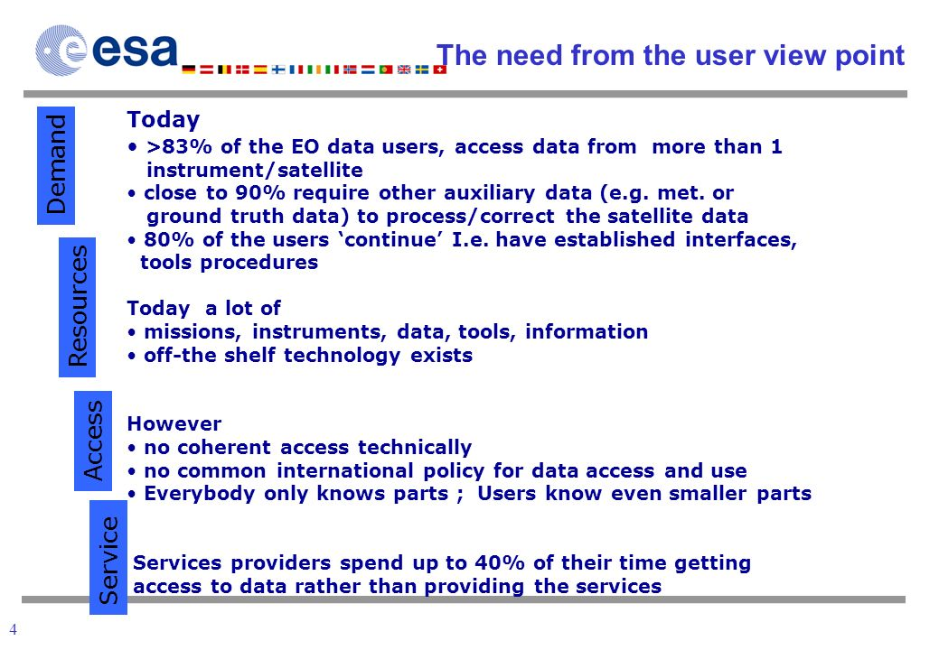 4 The need from the user view point Today >83% of the EO data users, access data from more than 1 instrument/satellite close to 90% require other auxiliary data (e.g.