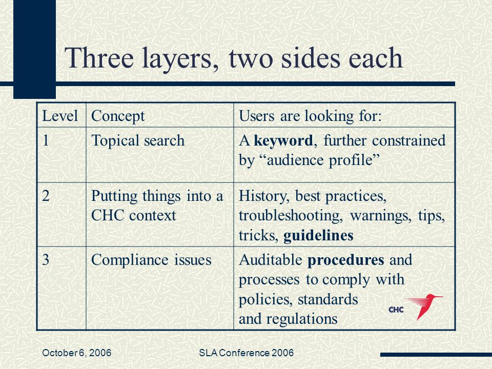October 6, 2006SLA Conference 2006 Three layers, two sides each LevelConceptUsers are looking for: 1Topical searchA keyword, further constrained by audience profile 2Putting things into a CHC context History, best practices, troubleshooting, warnings, tips, tricks, guidelines 3Compliance issuesAuditable procedures and processes to comply with policies, standards and regulations