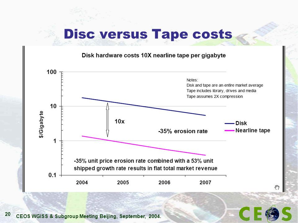CEOS WGISS & Subgroup Meeting Beijing, September, 2004. 20 Disc versus Tape costs