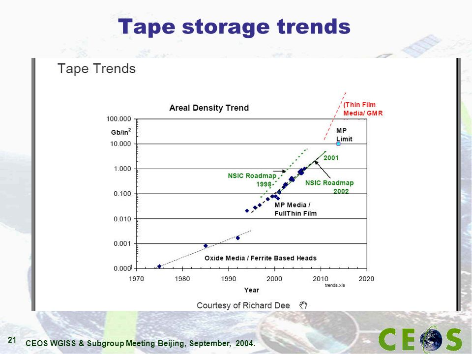 CEOS WGISS & Subgroup Meeting Beijing, September, 2004. 21 Tape storage trends
