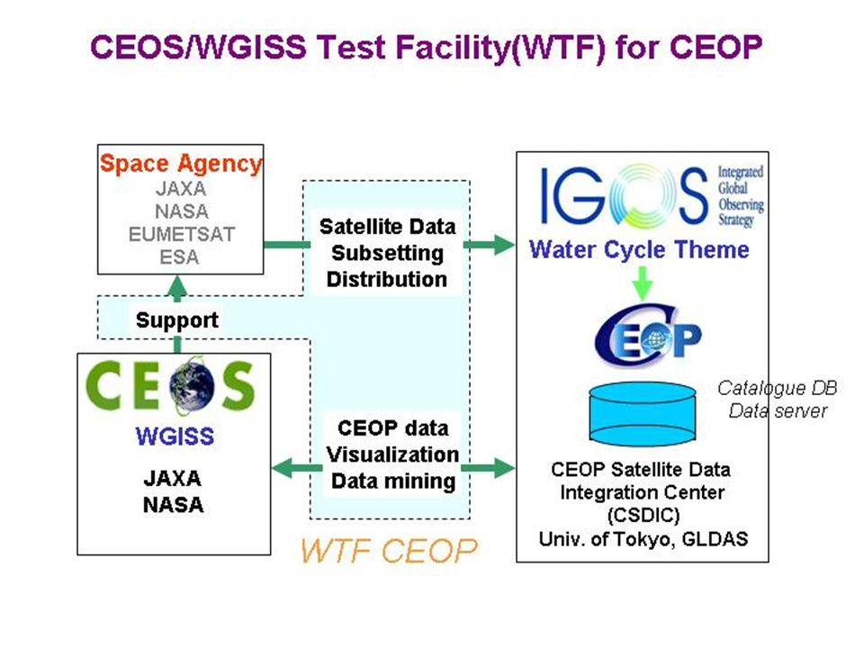 CEOS Working Group on Information Systems and Services - WGISS 24