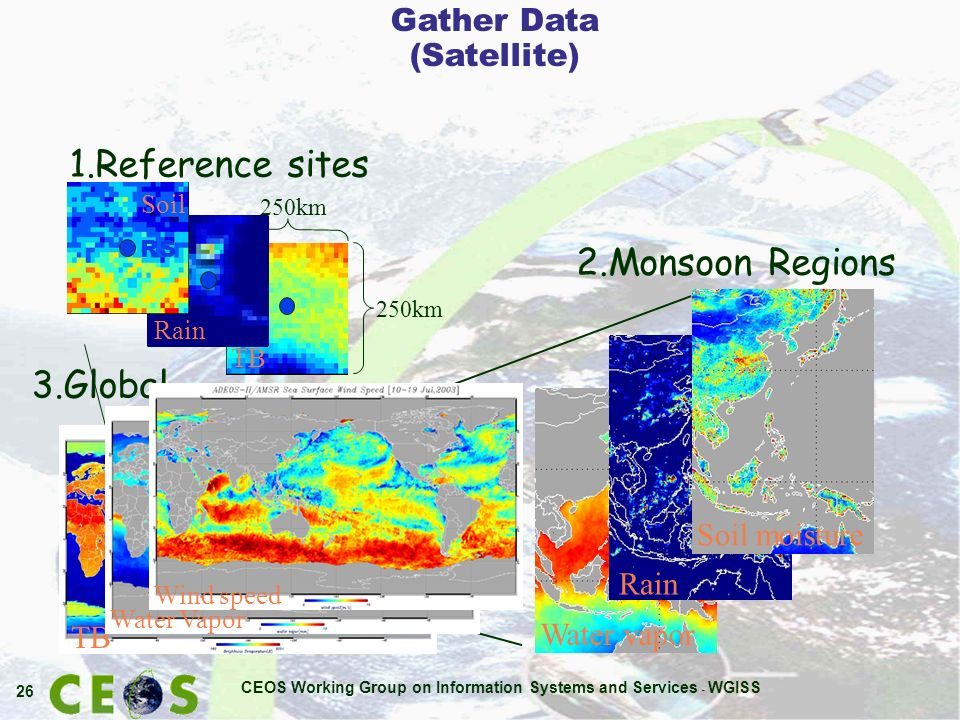 CEOS Working Group on Information Systems and Services - WGISS 26 Water vapor Rain TB Soil moisture 2.Monsoon Regions 1.Reference sites TB 250km Rain Soil RS Water Vapor 3.Global Wind speed Gather Data (Satellite)