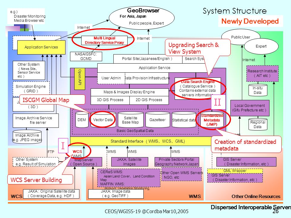 CEOS/WGISS-19 @Cordba Mar10,2005 25 Gateway System Development for Public users Outline Objective To encourage satellite data usage in social and economical field more widely through the interoperable systems.