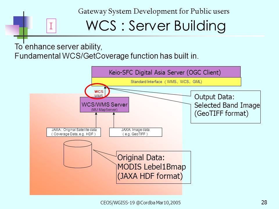 CEOS/WGISS-19 @Cordba Mar10,2005 27 Gateway System Development for Public users WCS: Coverage Sub Type and Encoding Sub Type of Coverage (OGC abstract specification topic6) Coverage Type : WCS1.0.0 targets GRID Coverage only.