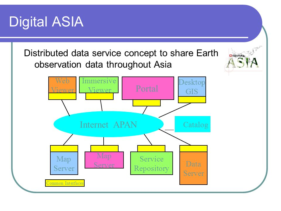 Digital ASIA Distributed data service concept to share Earth observation data throughout Asia Map Server Map Server Service Repository Data Server Web