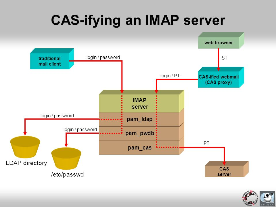 pam_cas CAS-ifying an IMAP server pam_pwdb traditional mail client pam_ldap LDAP directory login / password /etc/passwd login / password CAS-ified web