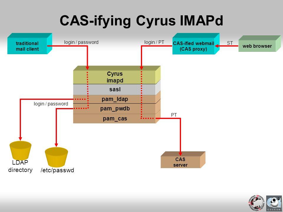 pam_cas pam_pwdb pam_ldap CAS-ifying Cyrus IMAPd traditional mail client LDAP directory login / password /etc/passwd CAS-ified webmail (CAS proxy) CAS