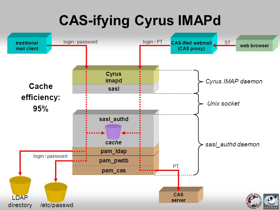 pam_cas pam_pwdb pam_ldap sasl CAS-ifying Cyrus IMAPd traditional mail client Cyrus imapd LDAP directory login / password /etc/passwd CAS-ified webmai
