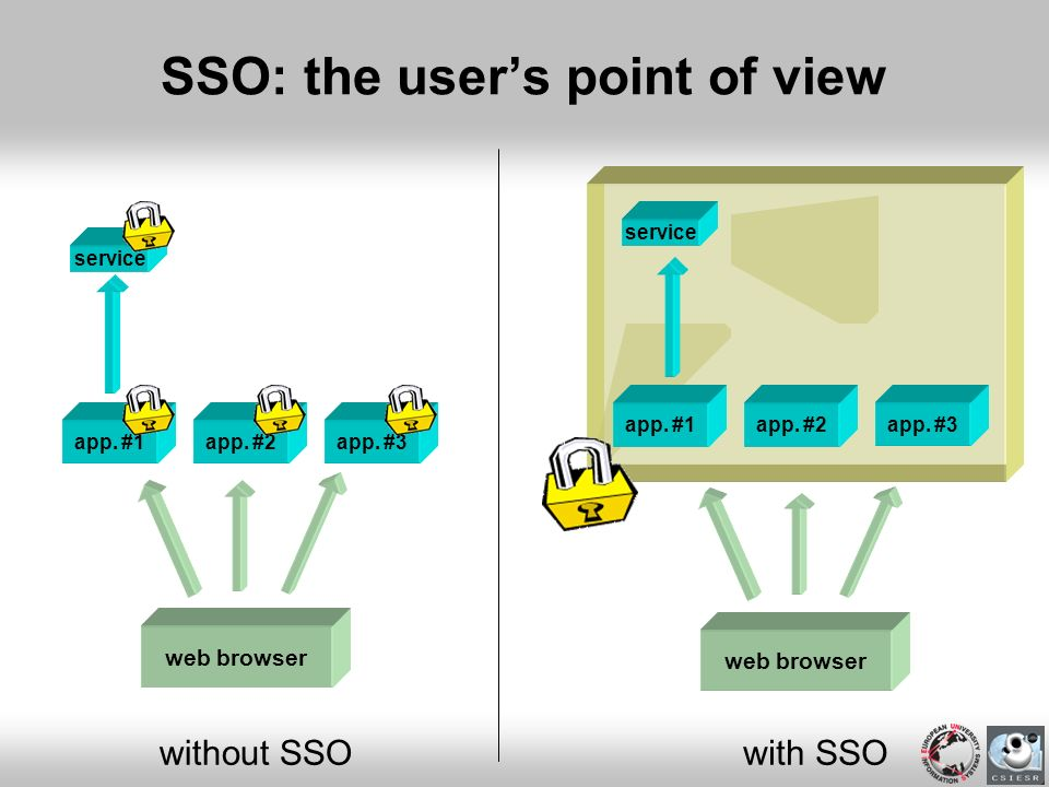 SSO: the users point of view web browser app. #1app. #2app. #3 without SSO service web browser app. #1app. #2app. #3 with SSO service