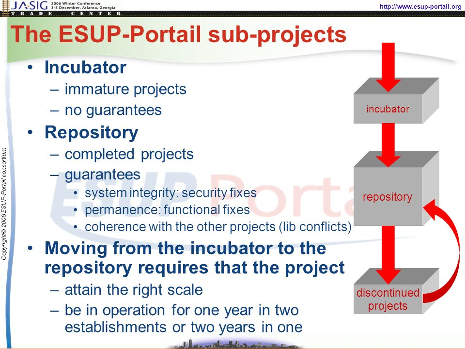 http://www.esup-portail.org Copyright © 2006 ESUP-Portail consortium The ESUP-Portail sub-projects Incubator –immature projects –no guarantees Repository –completed projects –guarantees system integrity: security fixes permanence: functional fixes coherence with the other projects (lib conflicts) Moving from the incubator to the repository requires that the project –attain the right scale –be in operation for one year in two establishments or two years in one repository incubator discontinued projects