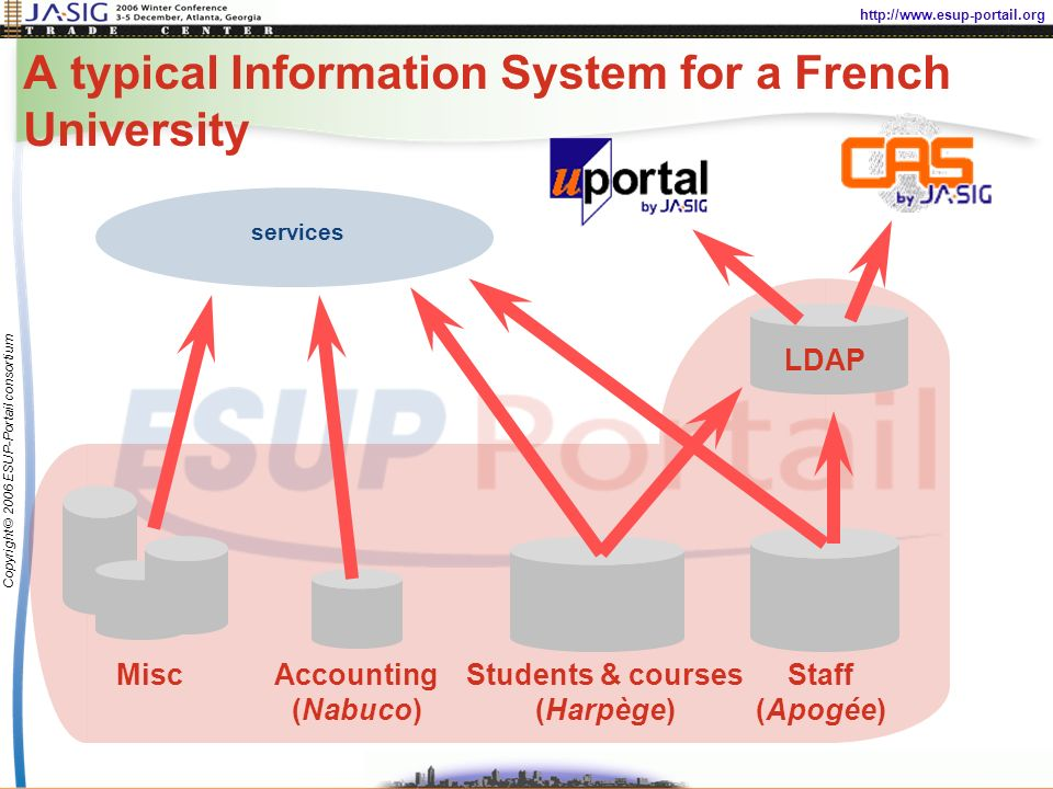 http://www.esup-portail.org Copyright © 2006 ESUP-Portail consortium A typical Information System for a French University Staff (Apogée) LDAP Students & courses (Harpège) Accounting (Nabuco) Misc services