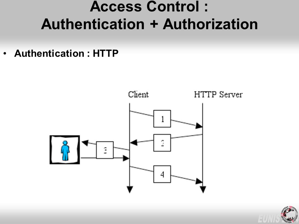 Access Control : Authentication + Authorization Authentication : HTTP