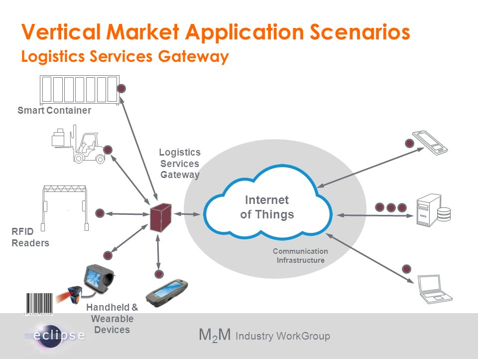 M 2 M Industry WorkGroup Vertical Market Application Scenarios Logistics Services Gateway Communication Infrastructure Handheld & Wearable Devices RFI