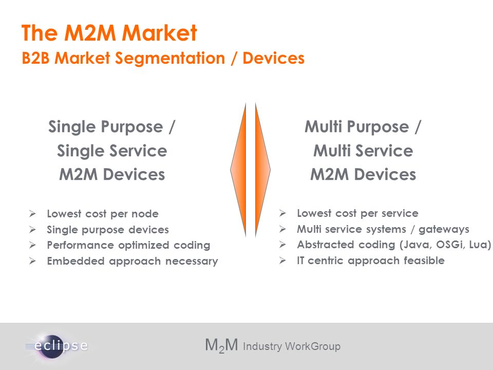 M 2 M Industry WorkGroup The M2M Market Lowest cost per node Single purpose devices Performance optimized coding Embedded approach necessary B2B Marke