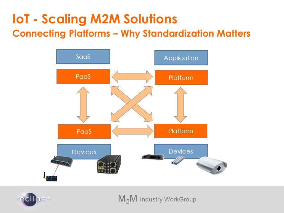 M 2 M Industry WorkGroup IoT - Scaling M2M Solutions Connecting Platforms – Why Standardization Matters PaaS SaaS Platform Application PaaS Devices Pl