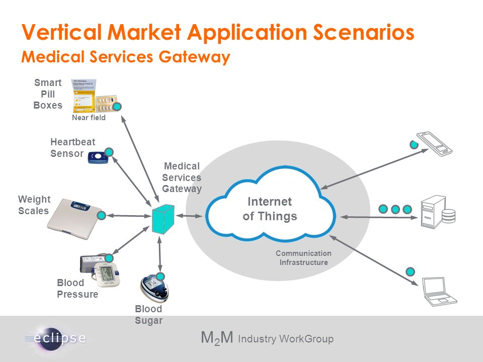 M 2 M Industry WorkGroup Vertical Market Application Scenarios Medical Services Gateway Communication Infrastructure Smart Pill Boxes Heartbeat Sensor
