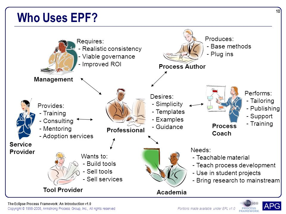 The Eclipse Process Framework: An Introduction v1.0 Copyright © 1998-2006, Armstrong Process Group, Inc., All rights reserved Portions made available under EPL v1.0 10 Professional Desires: - Simplicity - Templates - Examples - Guidance Who Uses EPF.