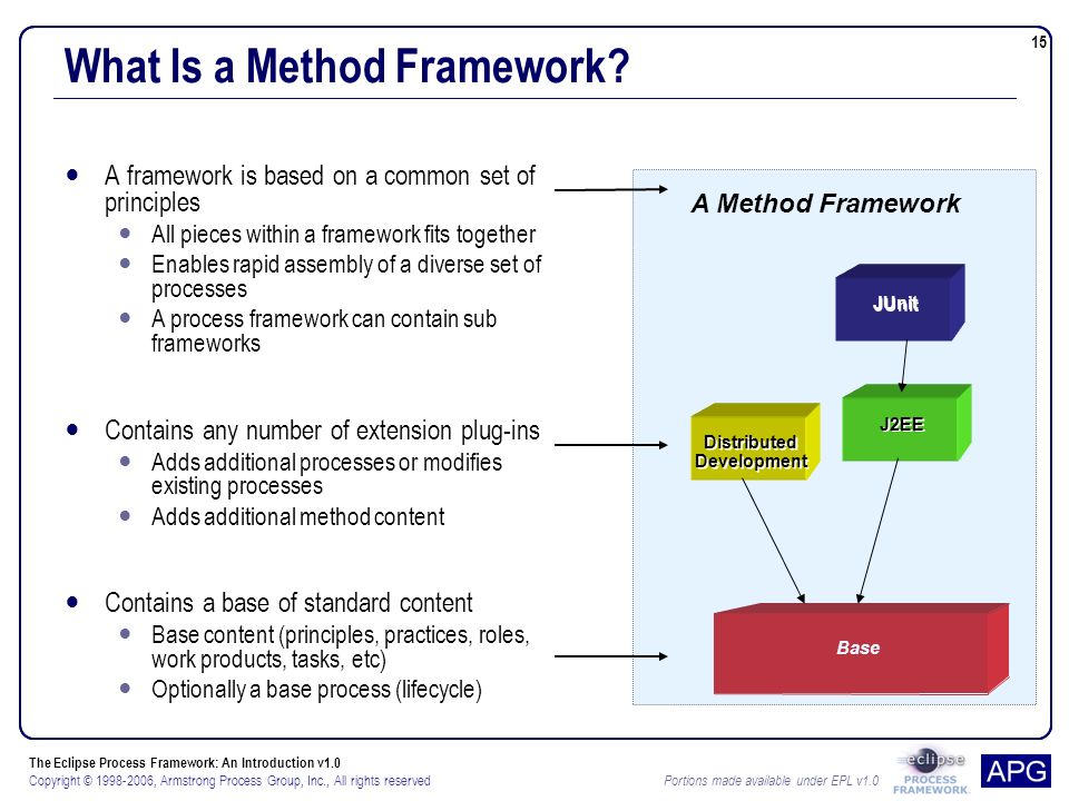 The Eclipse Process Framework: An Introduction v1.0 Copyright © 1998-2006, Armstrong Process Group, Inc., All rights reserved Portions made available under EPL v1.0 15 Base A Method Framework What Is a Method Framework.