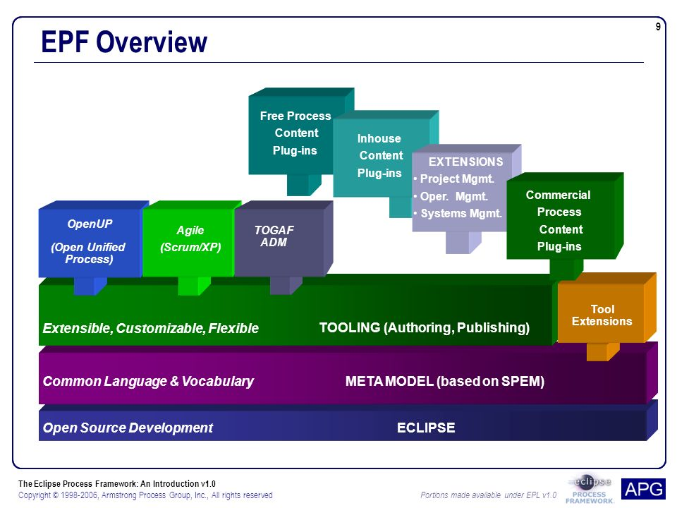 The Eclipse Process Framework: An Introduction v1.0 Copyright © , Armstrong Process Group, Inc., All rights reserved Portions made available under EPL v1.0 9 EPF Overview Free Process Content Plug-ins TOOLING (Authoring, Publishing) META MODEL (based on SPEM) ECLIPSE OpenUP (Open Unified Process) Tool Extensions Extensible, Customizable, Flexible Common Language & Vocabulary Open Source Development Agile (Scrum/XP) Inhouse Content Plug-ins EXTENSIONS Project Mgmt.