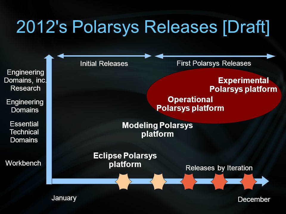 2012 s Polarsys Releases [Draft] Eclipse Polarsys platform Modeling Polarsys platform Operational Polarsys platform Experimental Polarsys platform January December Workbench Essential Technical Domains Engineering Domains Engineering Domains, inc.